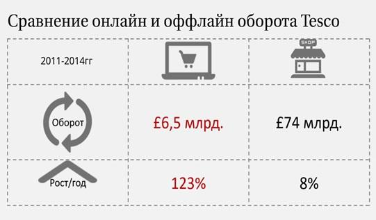 comparison of online and offline retail Lected offline, where most retail transactions take place i conduct the first large-scale comparison of prices simultaneously collected from the websites and.
