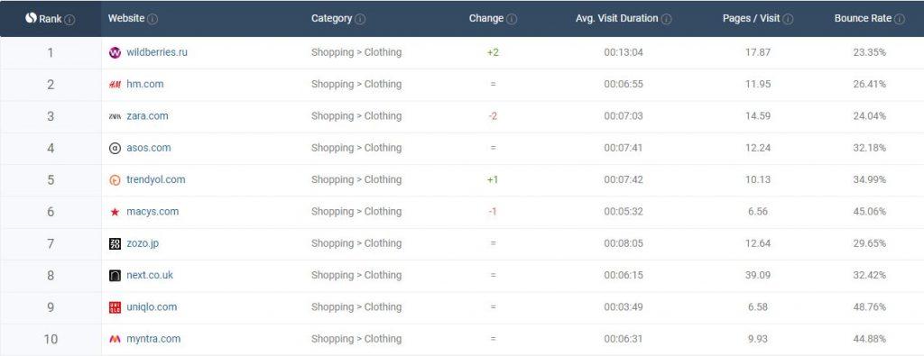 0b99db158db ... и возглавила список мировых интернет-магазинов одежды по объёму  трафика. На втором месте рейтинга оказалась шведская H M